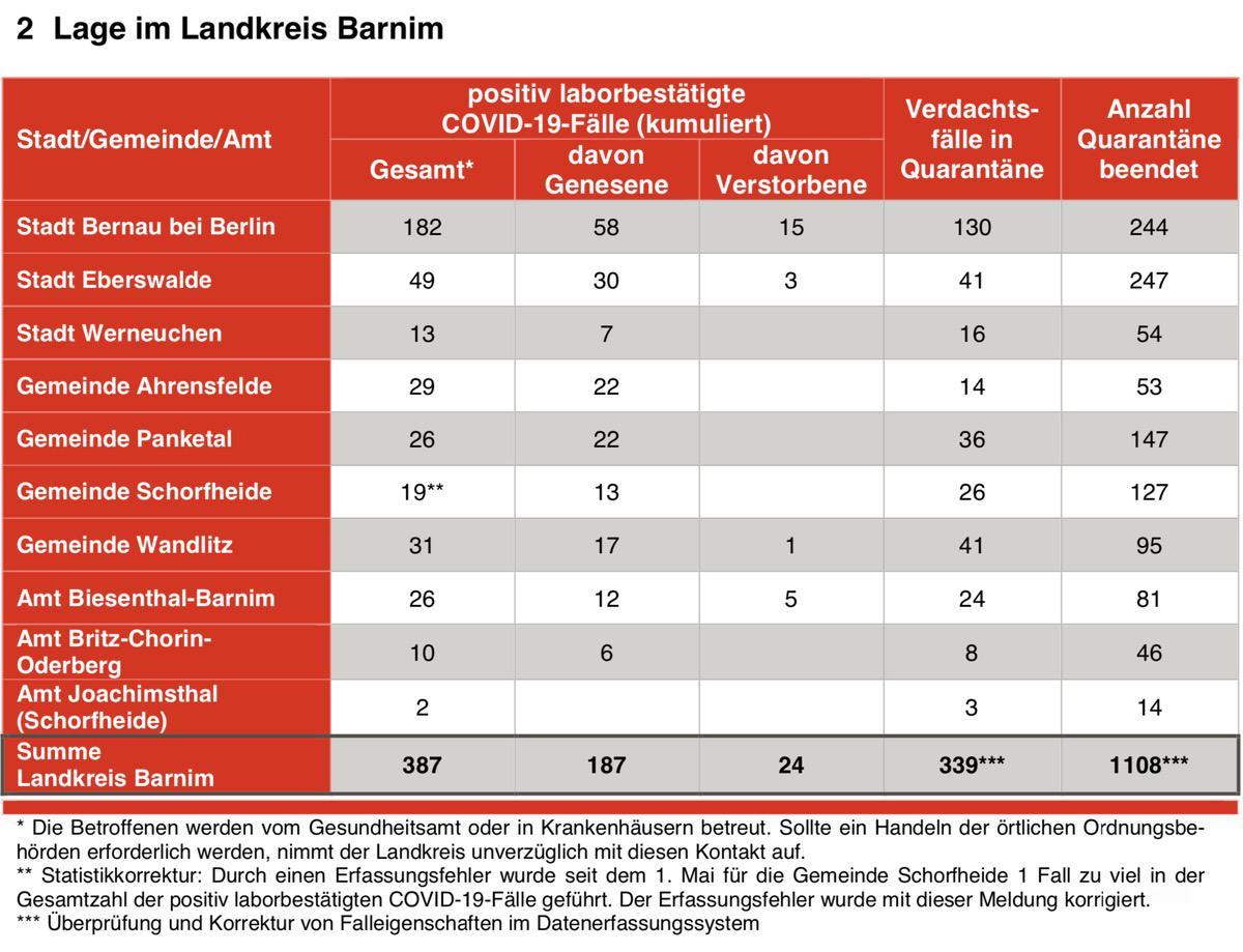 Corona Fallzahlen Landkreis Barnim