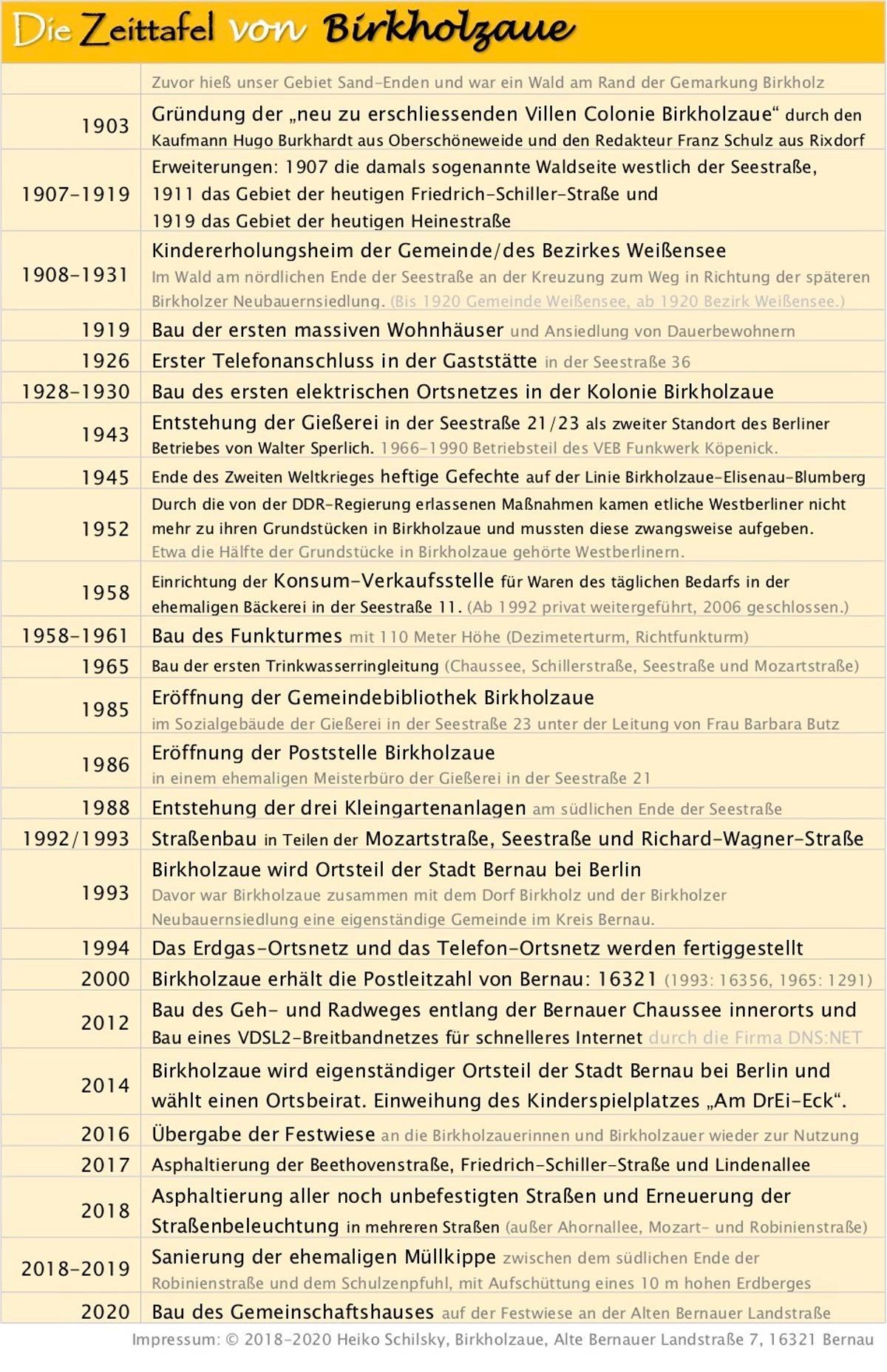 Chronik Birkholzaue